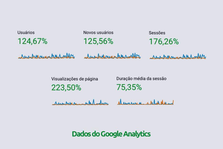 Dados do Google Analytics referente ao mesmo período de 2018