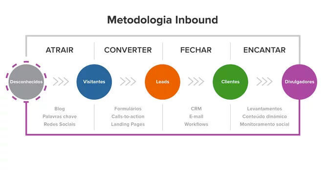 Metodologia do Inbound Marketing