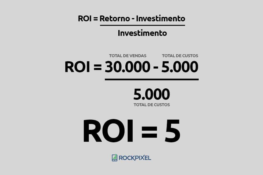 Exemplo do cálculo do ROI